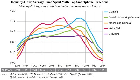 Hour-by-Hour/Average Time Spent With Top Smartphone Functions